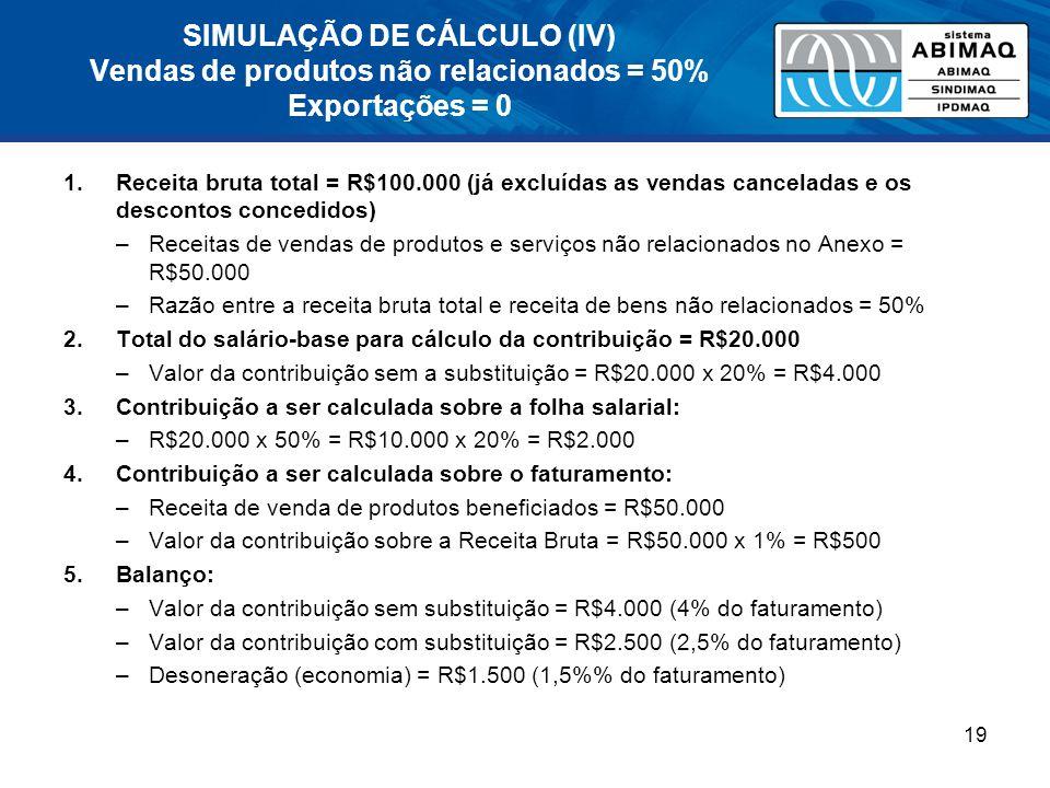SIMULAÇÃO DE CÁLCULO (IV) Vendas de produtos não relacionados = 50% Exportações = 0 1.Receita bruta total = R$100.000 (já excluídas as vendas canceladas e os descontos concedidos) –Receitas de vendas de produtos e serviços não relacionados no Anexo = R$50.000 –Razão entre a receita bruta total e receita de bens não relacionados = 50% 2.Total do salário-base para cálculo da contribuição = R$20.000 –Valor da contribuição sem a substituição = R$20.000 x 20% = R$4.000 3.Contribuição a ser calculada sobre a folha salarial: –R$20.000 x 50% = R$10.000 x 20% = R$2.000 4.Contribuição a ser calculada sobre o faturamento: –Receita de venda de produtos beneficiados = R$50.000 –Valor da contribuição sobre a Receita Bruta = R$50.000 x 1% = R$500 5.Balanço: –Valor da contribuição sem substituição = R$4.000 (4% do faturamento) –Valor da contribuição com substituição = R$2.500 (2,5% do faturamento) –Desoneração (economia) = R$1.500 (1,5% do faturamento) 19