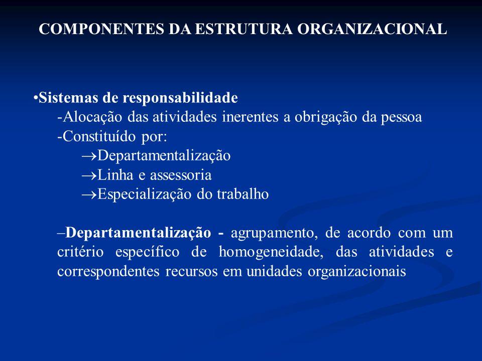 COMPONENTES DA ESTRUTURA ORGANIZACIONAL Sistemas de responsabilidade -Alocação das atividades inerentes a obrigação da pessoa -Constituído por:  Depa