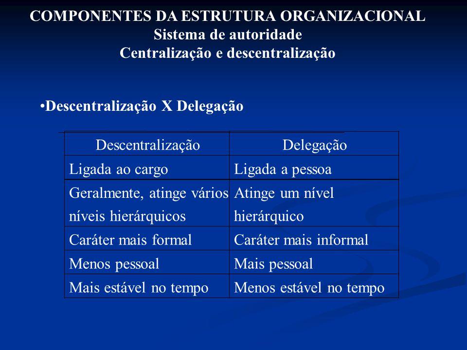 COMPONENTES DA ESTRUTURA ORGANIZACIONAL Sistema de autoridade Centralização e descentralização Descentralização X Delegação