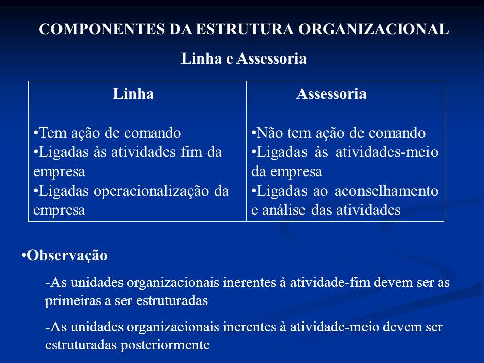 COMPONENTES DA ESTRUTURA ORGANIZACIONAL Linha e Assessoria Linha Tem ação de comando Ligadas às atividades fim da empresa Ligadas operacionalização da