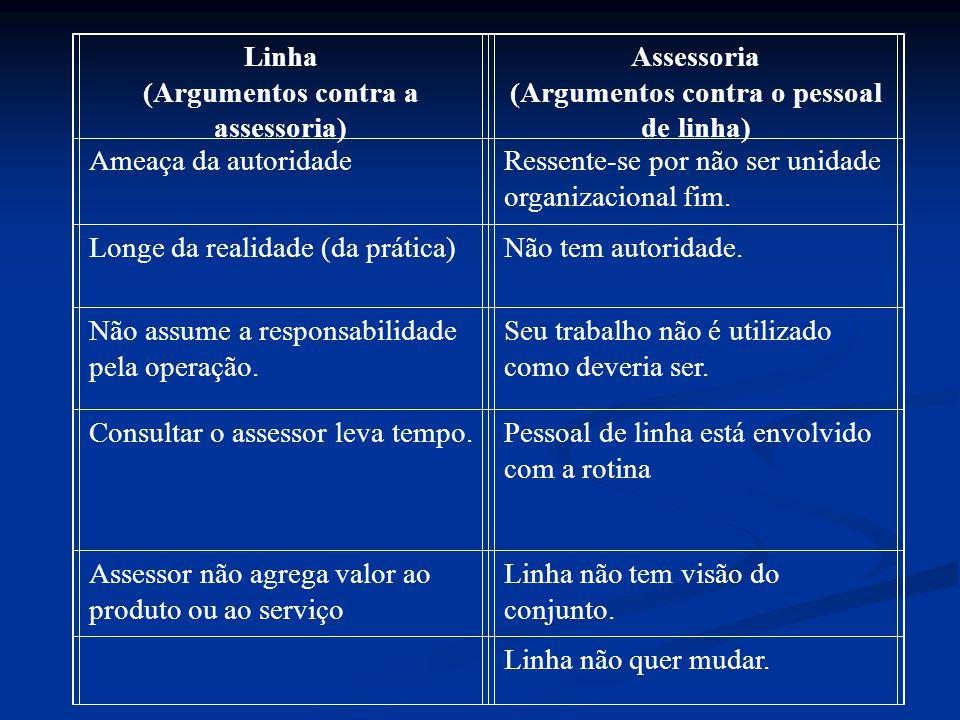 Principais sugestões para reduzir os conflitos entre linha e assessoria:  Verificar se o assessor realiza tarefas de linha.