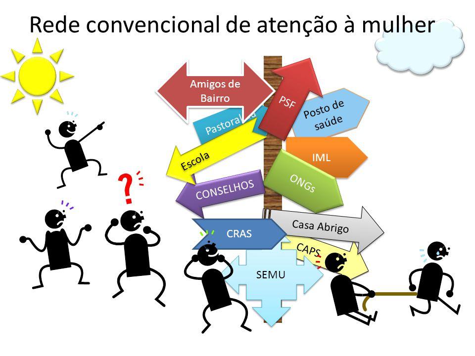 Posto de saúde CAPS Rede convencional de atenção à mulher IML ONGs Pastoral da mulher CONSELHOS Amigos de Bairro PSF SEMU Casa Abrigo CRAS Escola