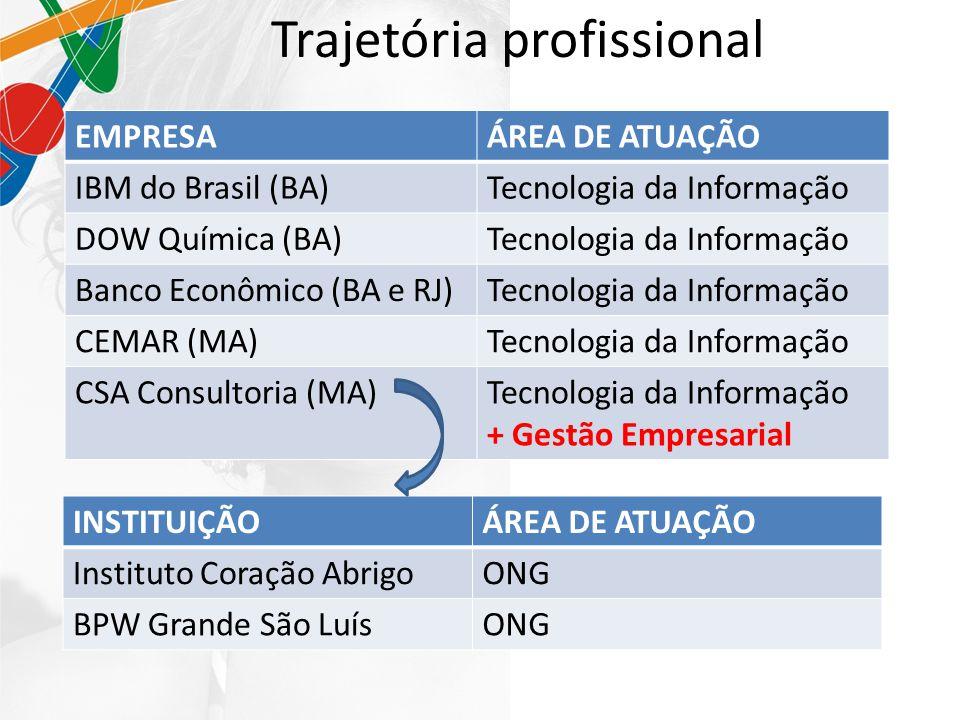 Trajetória profissional EMPRESAÁREA DE ATUAÇÃO IBM do Brasil (BA)Tecnologia da Informação DOW Química (BA)Tecnologia da Informação Banco Econômico (BA e RJ)Tecnologia da Informação CEMAR (MA)Tecnologia da Informação CSA Consultoria (MA)Tecnologia da Informação + Gestão Empresarial INSTITUIÇÃOÁREA DE ATUAÇÃO Instituto Coração AbrigoONG BPW Grande São LuísONG