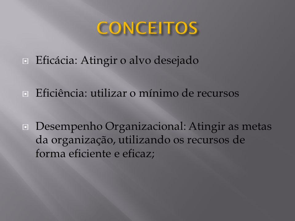  Eficácia: Atingir o alvo desejado  Eficiência: utilizar o mínimo de recursos  Desempenho Organizacional: Atingir as metas da organização, utilizan