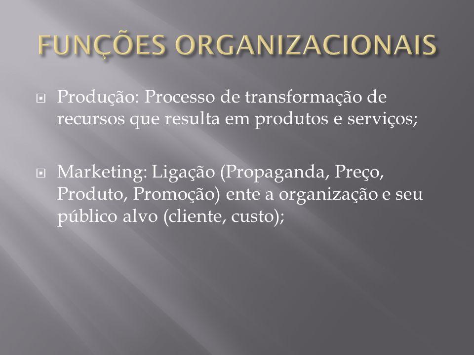  Produção: Processo de transformação de recursos que resulta em produtos e serviços;  Marketing: Ligação (Propaganda, Preço, Produto, Promoção) ente