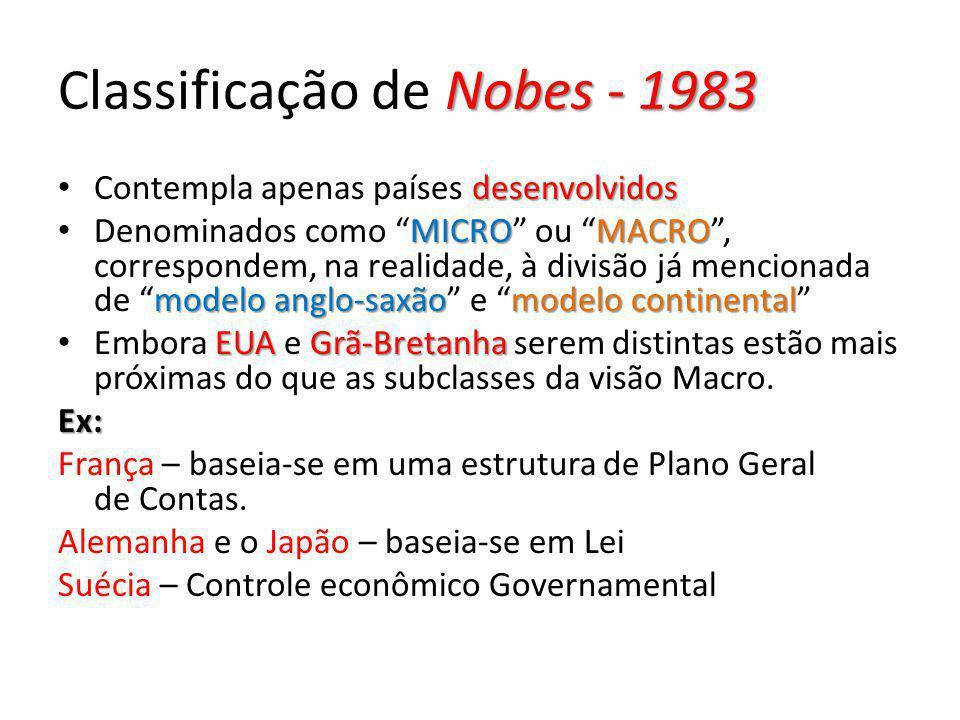 Nobes - 1983 Classificação de Nobes - 1983 desenvolvidos Contempla apenas países desenvolvidos MICROMACRO modelo anglo-saxãomodelo continental Denomin