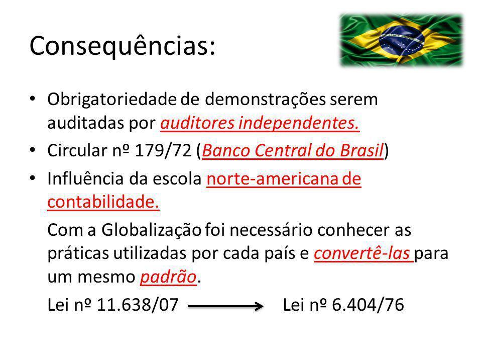 Consequências: Obrigatoriedade de demonstrações serem auditadas por auditores independentes. Circular nº 179/72 (Banco Central do Brasil) Influência d