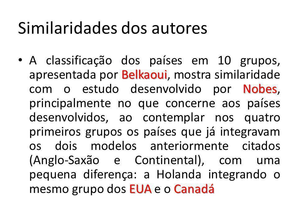 Similaridades dos autores Belkaoui Nobes EUA Canadá A classificação dos países em 10 grupos, apresentada por Belkaoui, mostra similaridade com o estud