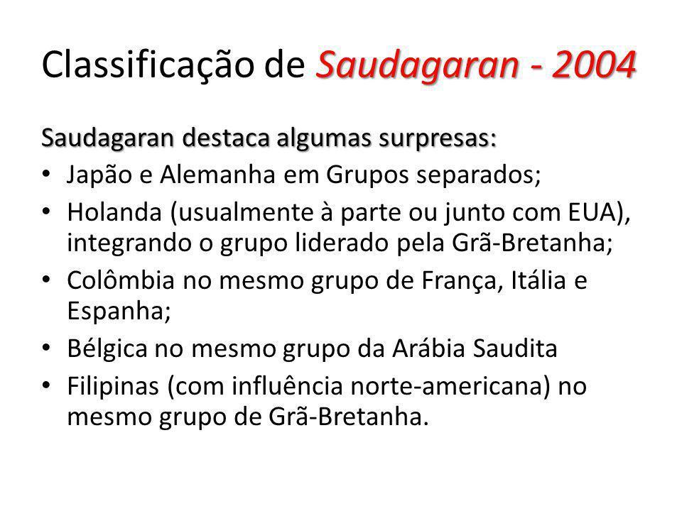 Saudagaran - 2004 Classificação de Saudagaran - 2004 Saudagaran destaca algumas surpresas: Japão e Alemanha em Grupos separados; Holanda (usualmente à