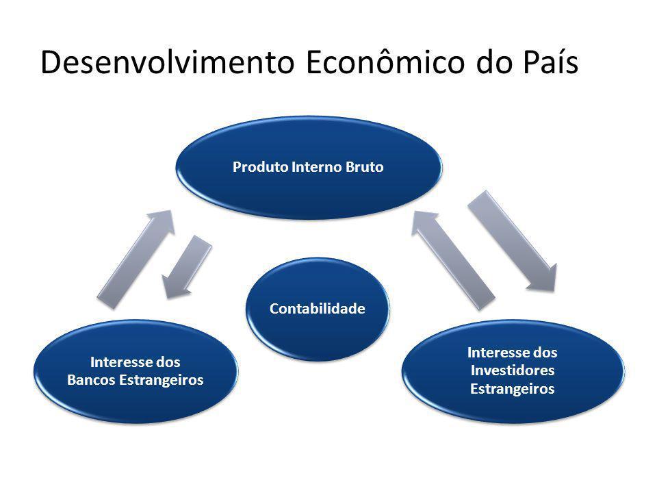 Desenvolvimento Econômico do País Produto Interno Bruto Interesse dos Investidores Estrangeiros Interesse dos Bancos Estrangeiros Contabilidade