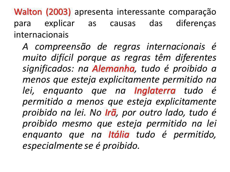 Walton (2003) Walton (2003) apresenta interessante comparação para explicar as causas das diferenças internacionais Alemanha Inglaterra Irã Itália A c
