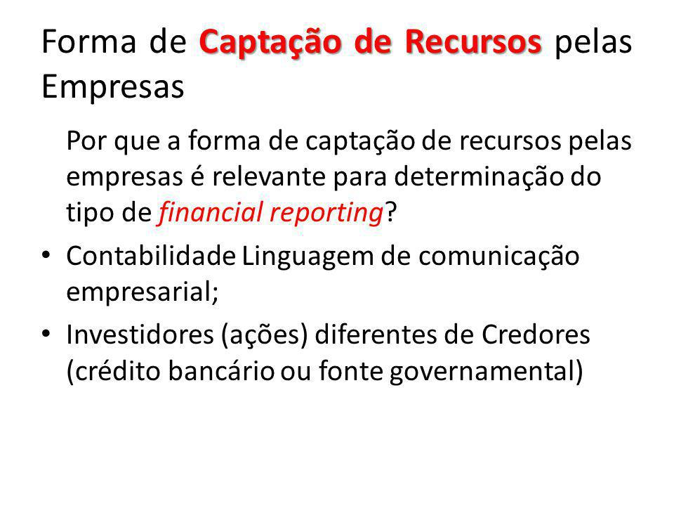 Captação de Recursos Forma de Captação de Recursos pelas Empresas Por que a forma de captação de recursos pelas empresas é relevante para determinação