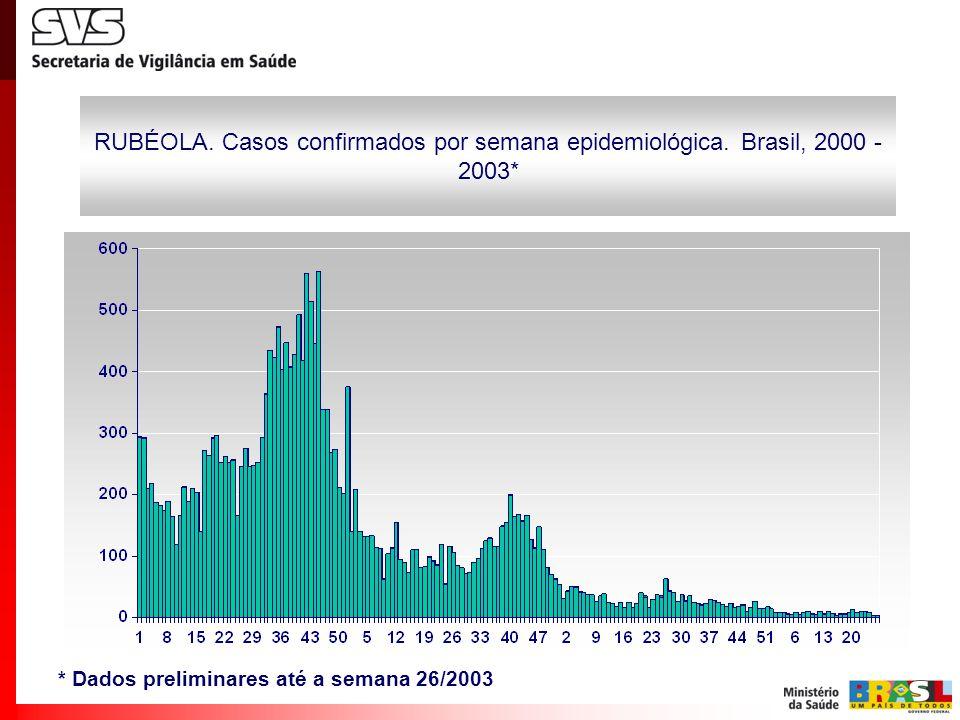 RUBÉOLA. Casos confirmados por semana epidemiológica.