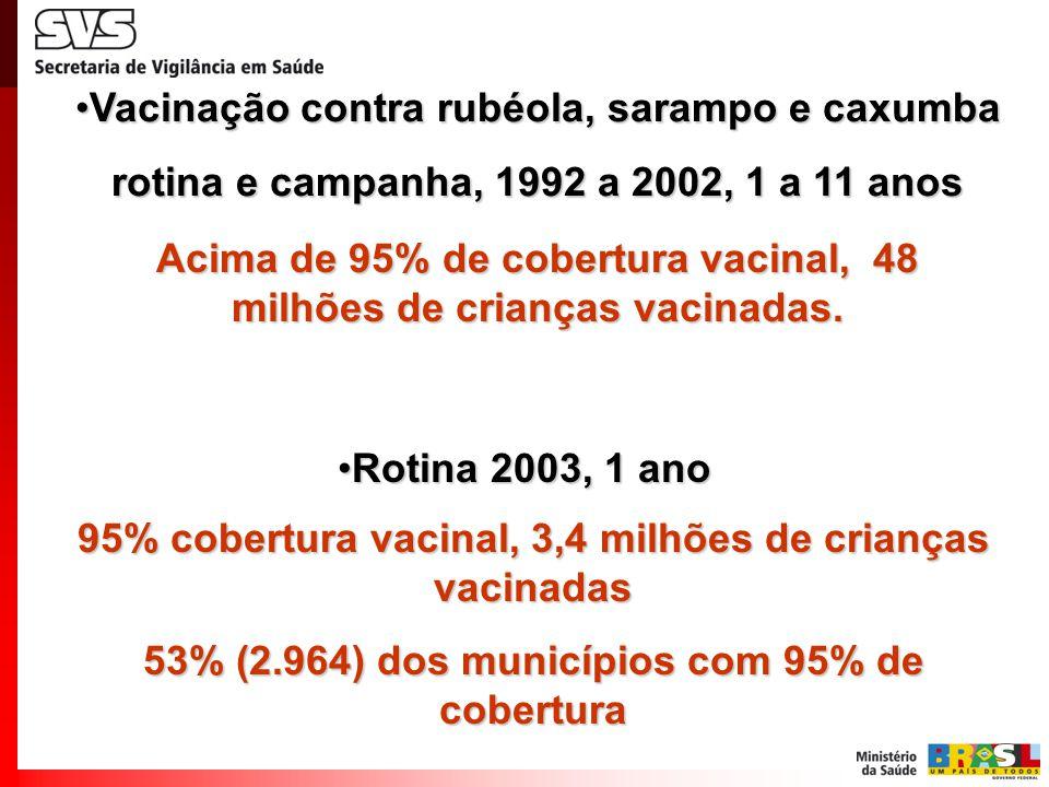 Vacinação contra rubéola, sarampo e caxumbaVacinação contra rubéola, sarampo e caxumba rotina e campanha, 1992 a 2002, 1 a 11 anos Acima de 95% de cobertura vacinal, 48 milhões de crianças vacinadas.