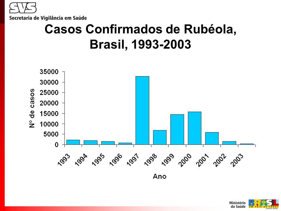 Casos de Rubéola por Critério de Confirmação do Diagnóstico, Brasil, 1997-2002