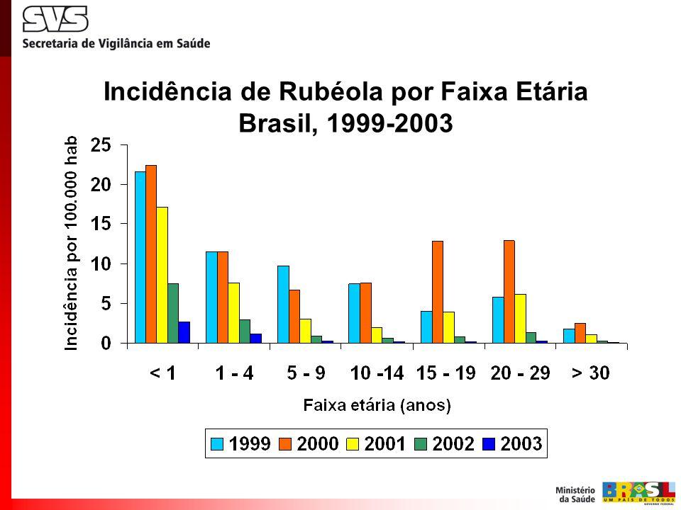 Incidência de Rubéola por Faixa Etária Brasil, 1999-2003