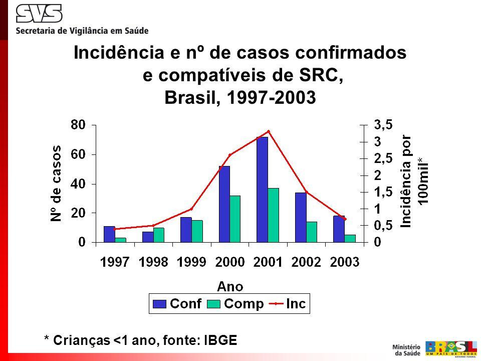 Incidência e nº de casos confirmados e compatíveis de SRC, Brasil, 1997-2003 * Crianças <1 ano, fonte: IBGE
