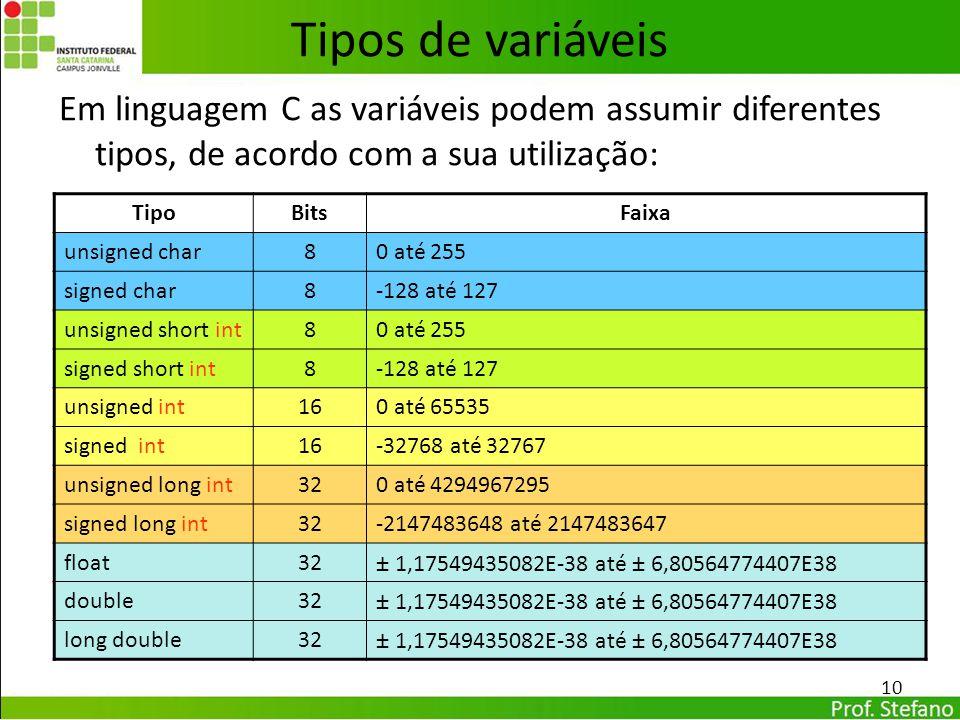 Em linguagem C as variáveis podem assumir diferentes tipos, de acordo com a sua utilização: 10 Tipos de variáveis TipoBitsFaixa unsigned char80 até 25