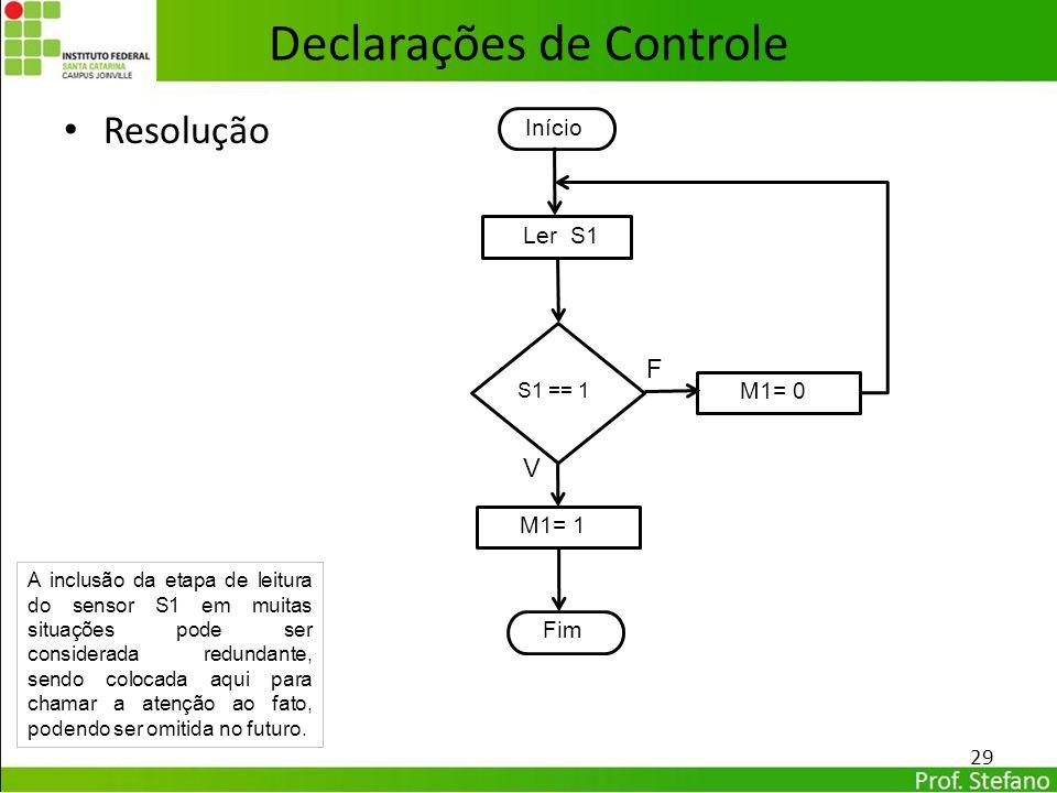 Resolução Declarações de Controle 29 In Início In Fim Ler S1 S1 == 1 M1= 0 V F M1= 1 A inclusão da etapa de leitura do sensor S1 em muitas situações p