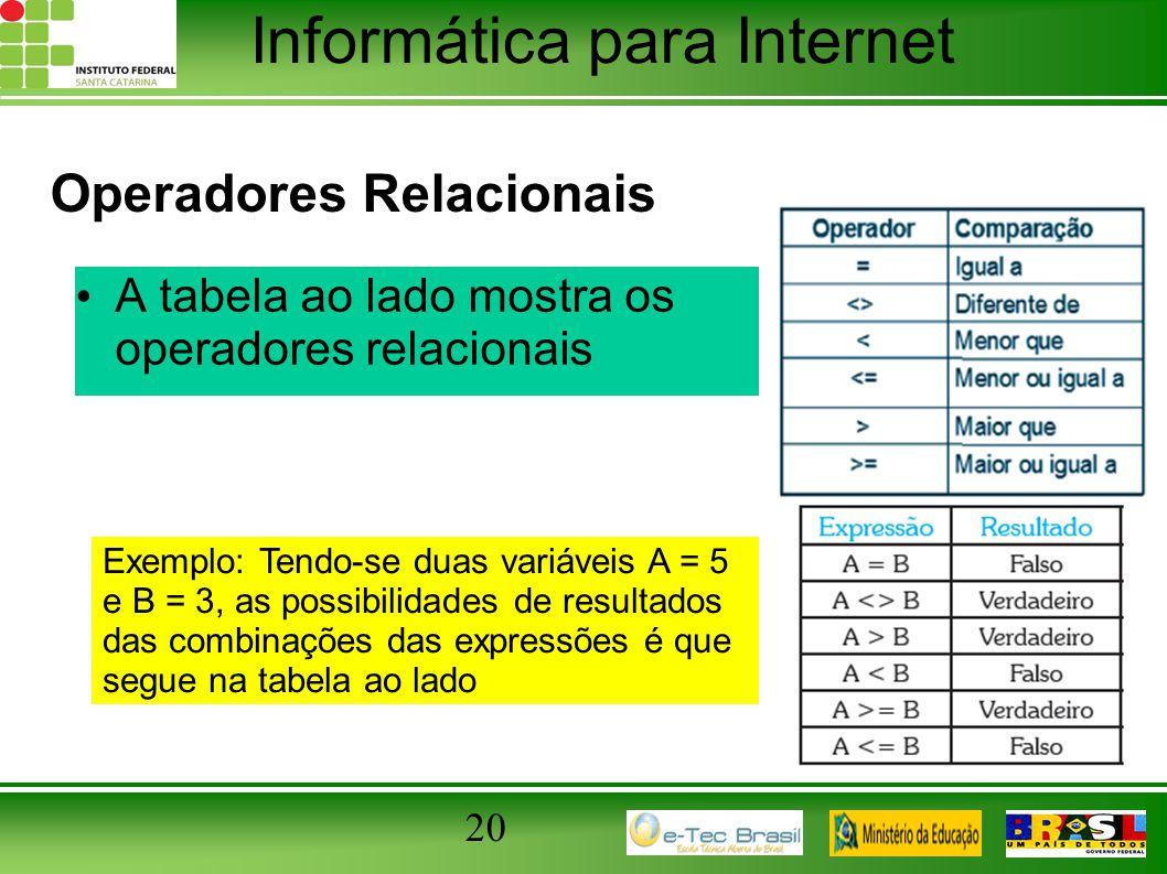 Informática para Internet A tabela ao lado mostra os operadores relacionais 20 Operadores Relacionais Exemplo: Tendo-se duas variáveis A = 5 e B = 3,