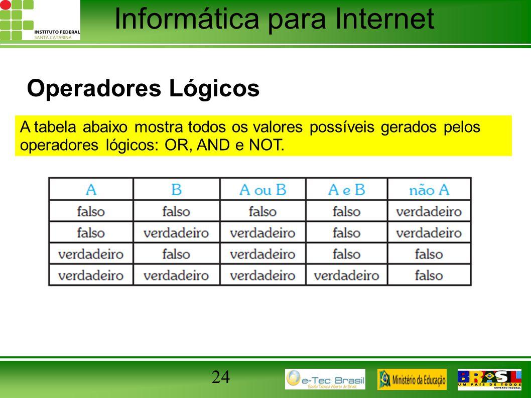 Informática para Internet Operadores Lógicos 24 A tabela abaixo mostra todos os valores possíveis gerados pelos operadores lógicos: OR, AND e NOT.