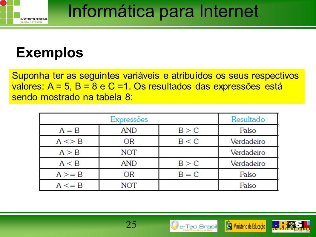 Informática para Internet Exemplos 25 Suponha ter as seguintes variáveis e atribuídos os seus respectivos valores: A = 5, B = 8 e C =1. Os resultados