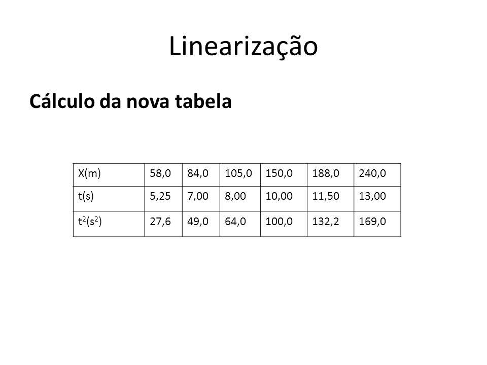 Linearização Cálculo da nova tabela X(m)58,084,0105,0150,0188,0240,0 t(s)5,257,008,0010,0011,5013,00 t 2 (s 2 )27,649,064,0100,0132,2169,0