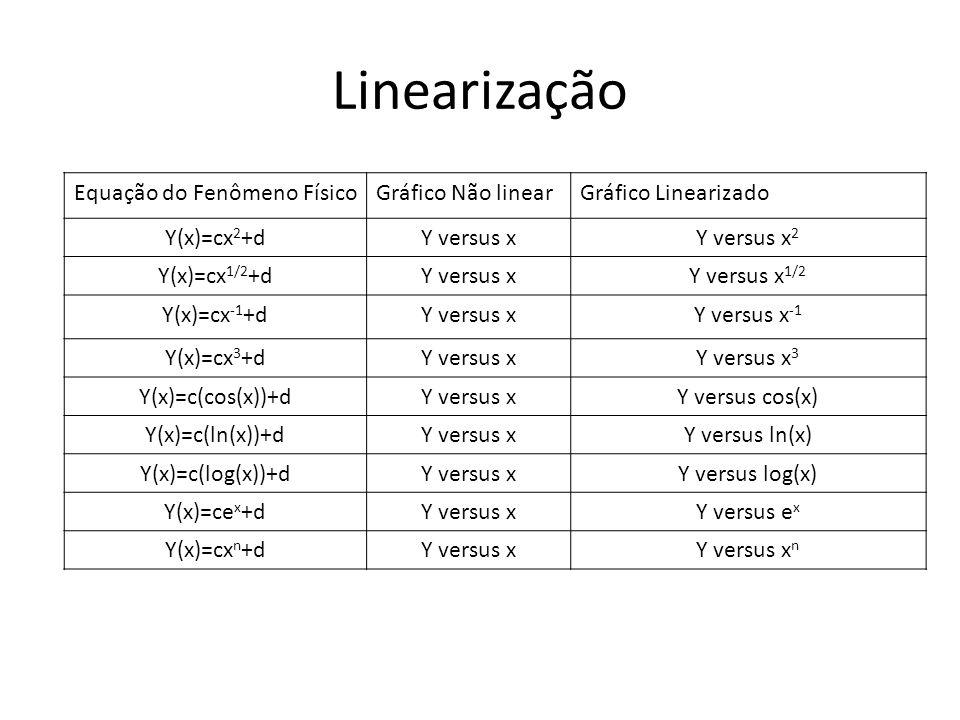 Linearização Equação do Fenômeno FísicoGráfico Não linearGráfico Linearizado Y(x)=cx 2 +dY versus xY versus x 2 Y(x)=cx 1/2 +dY versus xY versus x 1/2
