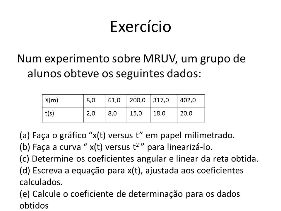 Exercício Num experimento sobre MRUV, um grupo de alunos obteve os seguintes dados: X(m)8,061,0200,0317,0402,0 t(s)2,08,015,018,020,0 (a) Faça o gráfi