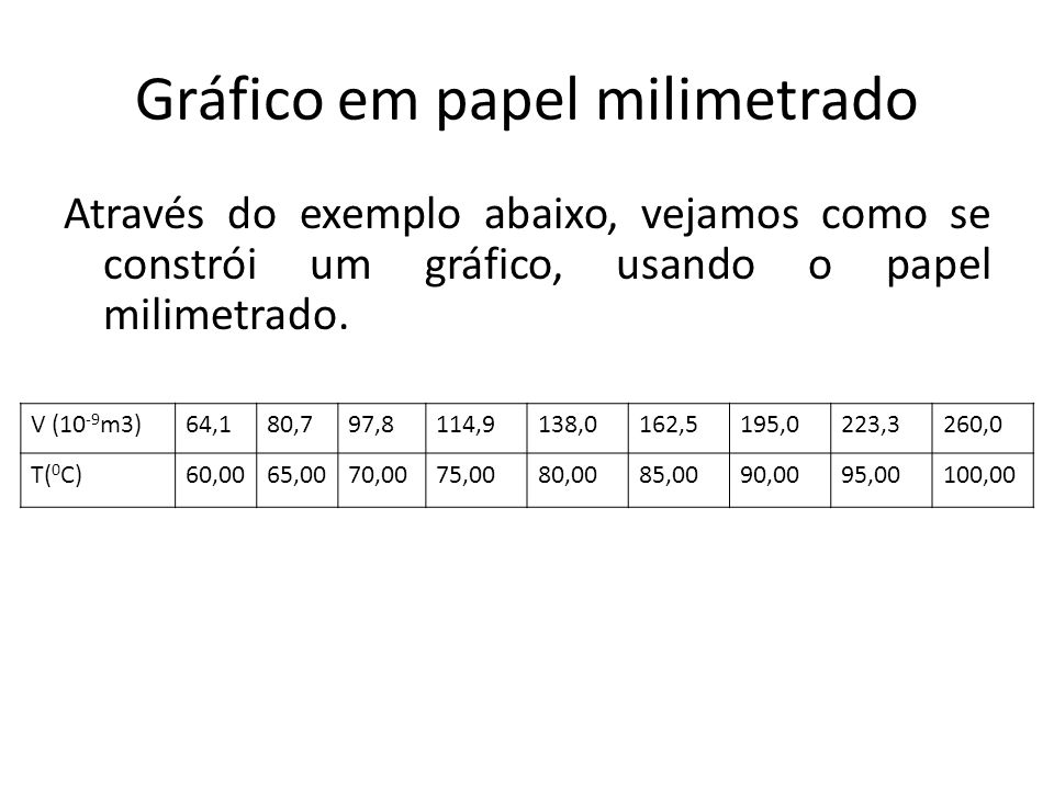 Gráfico em papel milimetrado Através do exemplo abaixo, vejamos como se constrói um gráfico, usando o papel milimetrado. V (10 -9 m3)64,180,797,8114,9
