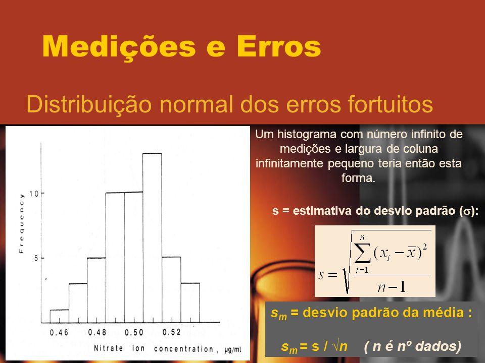 Medições e Erros Distribuição normal dos erros fortuitos Um histograma com número infinito de medições e largura de coluna infinitamente pequeno teria