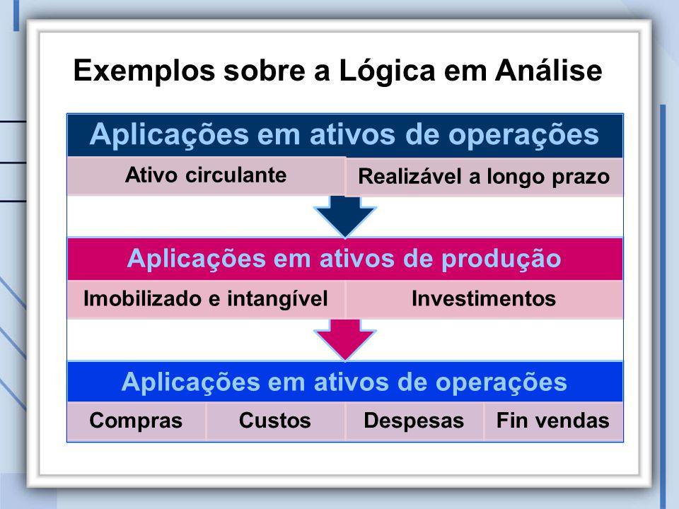 Exemplos sobre a Lógica em Análise Aplicações em ativos de operações ComprasCustosDespesasFin vendas Aplicações em ativos de produção Imobilizado e intangívelInvestimentos Aplicações em ativos de operações Ativo circulante Realizável a longo prazo