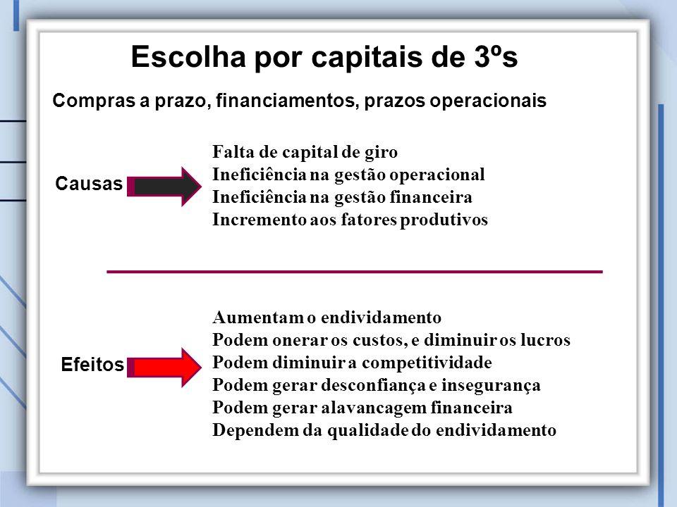 Escolha por capitais de 3ºs Efeitos Aumentam o endividamento Podem onerar os custos, e diminuir os lucros Podem diminuir a competitividade Podem gerar desconfiança e insegurança Podem gerar alavancagem financeira Dependem da qualidade do endividamento Causas Falta de capital de giro Ineficiência na gestão operacional Ineficiência na gestão financeira Incremento aos fatores produtivos Compras a prazo, financiamentos, prazos operacionais
