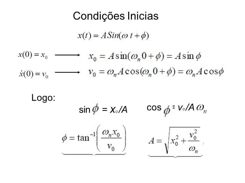 Condições Inicias Logo: sin = x o /A cos = v o /A