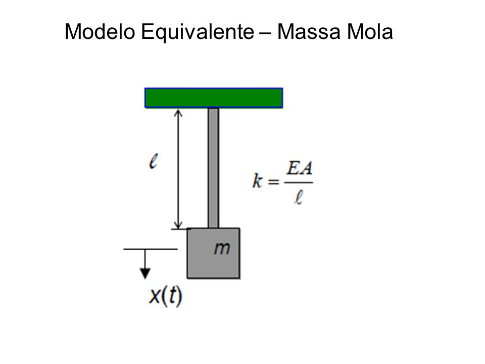 Modelo Equivalente – Massa Mola