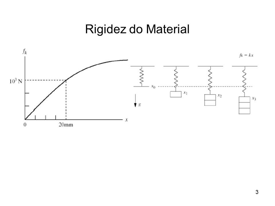 4 Modelo de Sistema Massa-Mola 1.Diagrama de corpo livre
