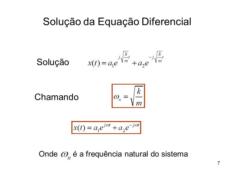 Diferentes Formas de Solução Euler: Logo: