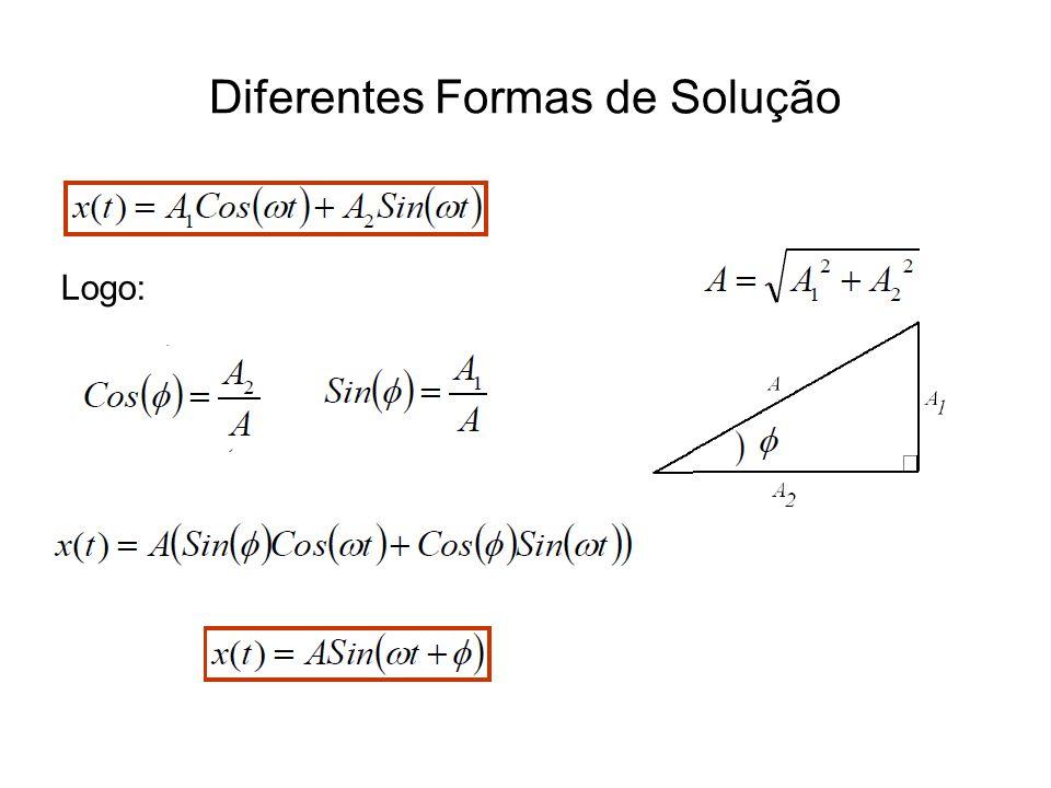 Diferentes Formas de Solução Frequência de Oscilação Frequência Natural do Sistema