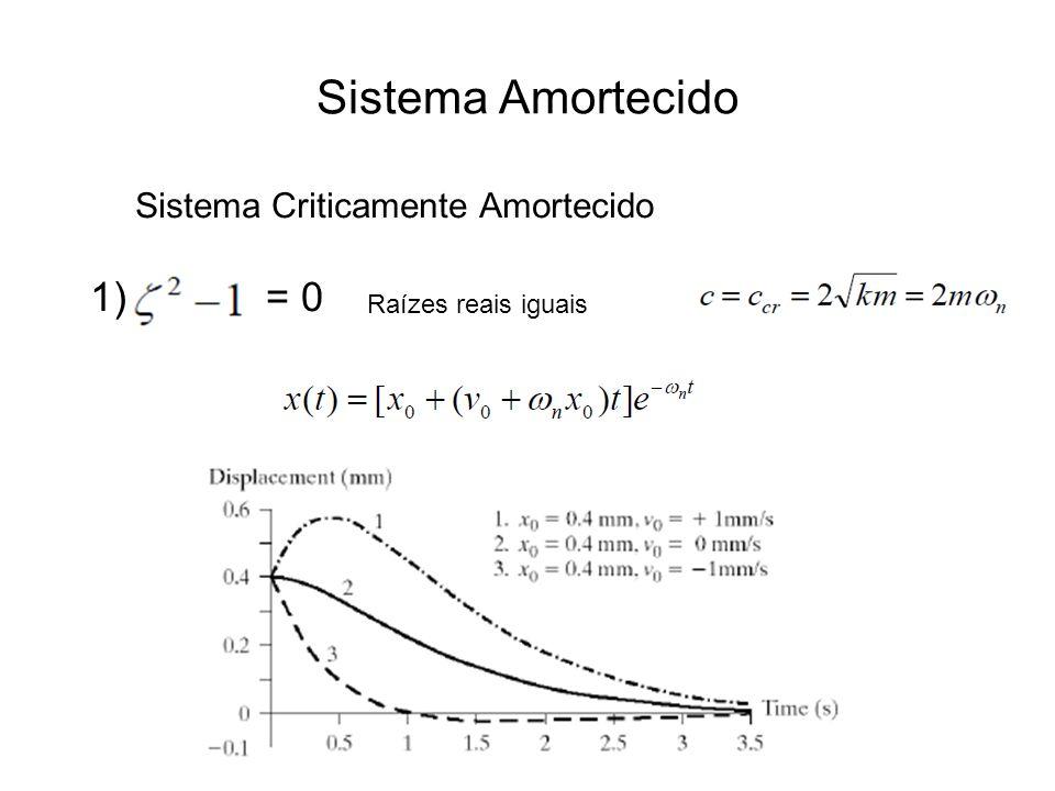 Sistema Amortecido 1)= 0 Raízes reais iguais Sistema Criticamente Amortecido