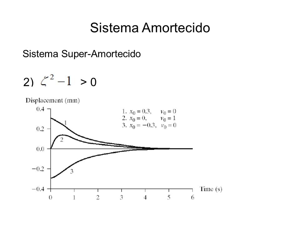 Sistema Amortecido 2)> 0 Sistema Super-Amortecido
