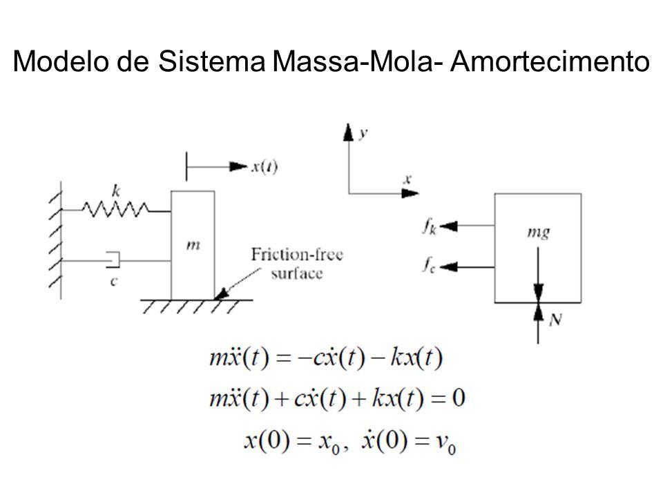Modelo de Sistema Massa-Mola- Amortecimento