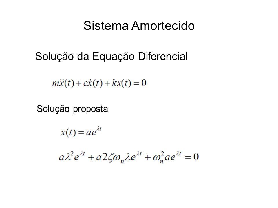 Sistema Amortecido Três Possibilidades 1)= 0 2) 3) > 0 < 0 Sistema Criticamente Amortecido Sistema Super-Amortecido Sistema Sub-Amortecido