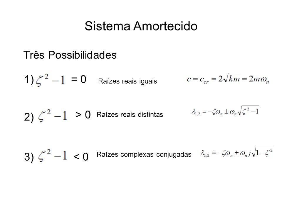 Sistema Amortecido Três Possibilidades 1)= 0 2) 3) > 0 < 0 Raízes reais iguais Raízes reais distintas Raízes complexas conjugadas