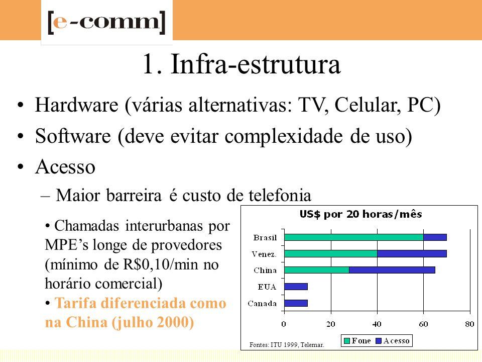 1. Infra-estrutura Hardware (várias alternativas: TV, Celular, PC) Software (deve evitar complexidade de uso) Acesso –Maior barreira é custo de telefo