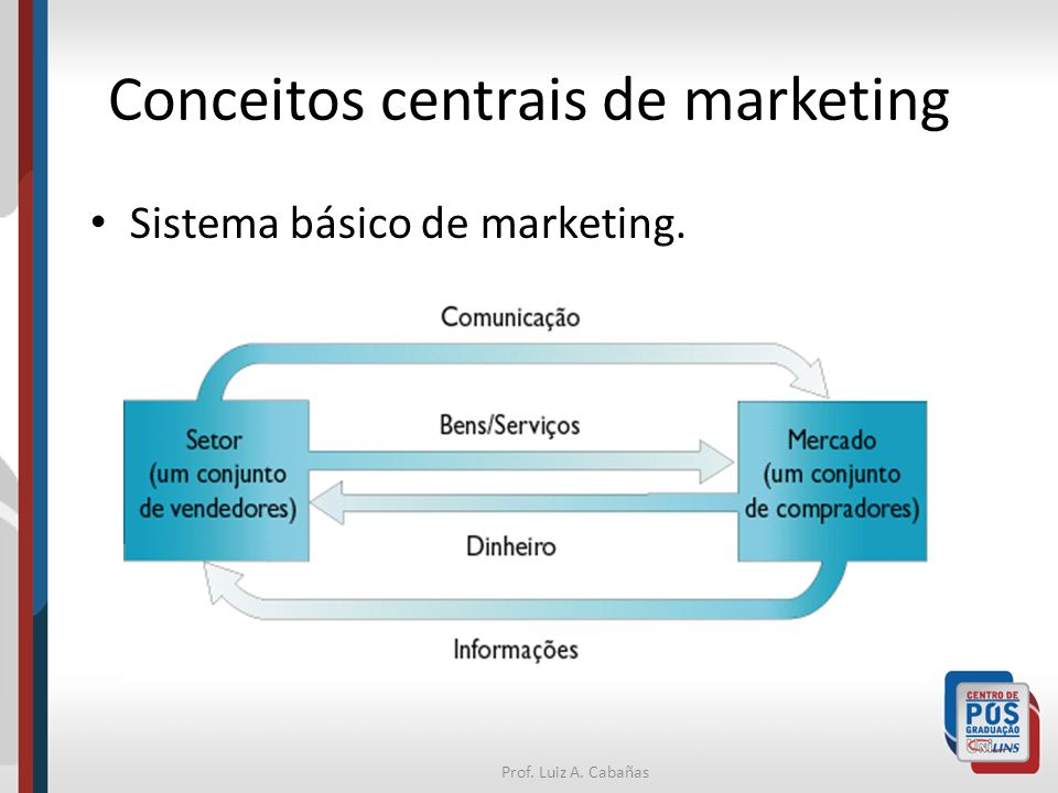 Prof. Luiz A. Cabañas Conceitos centrais de marketing Sistema básico de marketing.