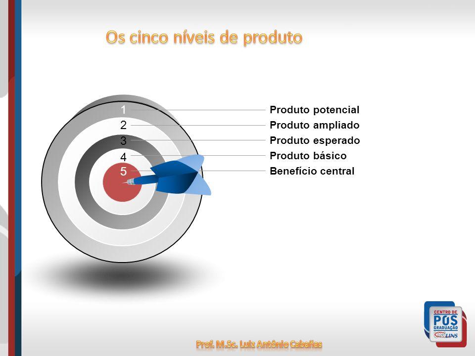 1 Produto potencial Produto ampliado Produto esperado Produto básico Benefício central 2 3 4 5