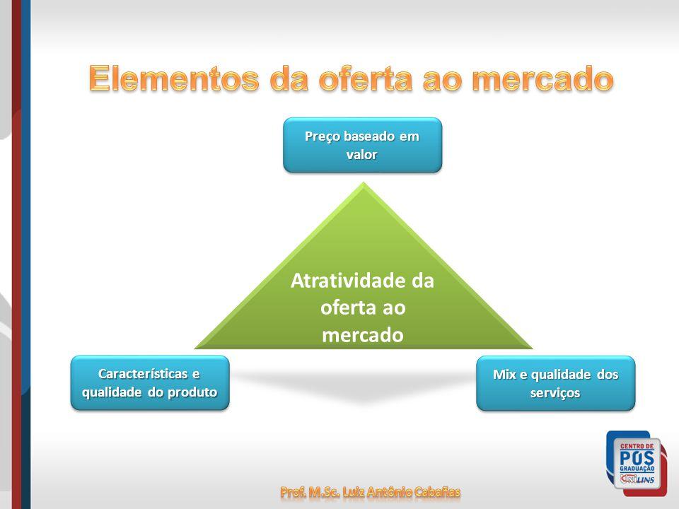 Atratividade da oferta ao mercado Preço baseado em valor Mix e qualidade dos serviços Características e qualidade do produto