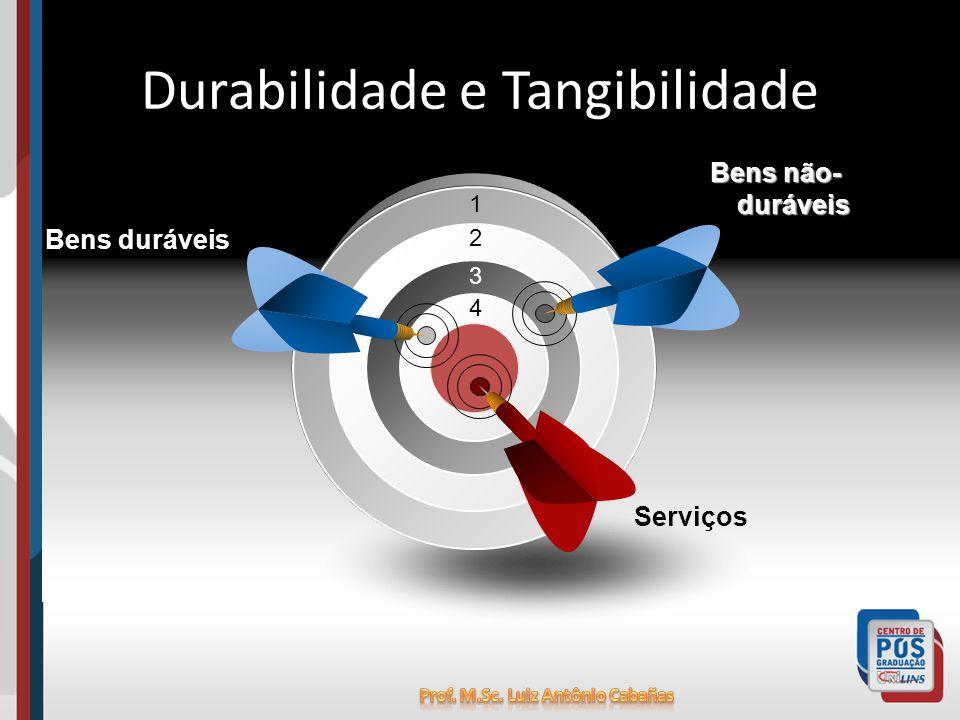1 2 3 4 Bens duráveis Bens não- duráveis Serviços Durabilidade e Tangibilidade