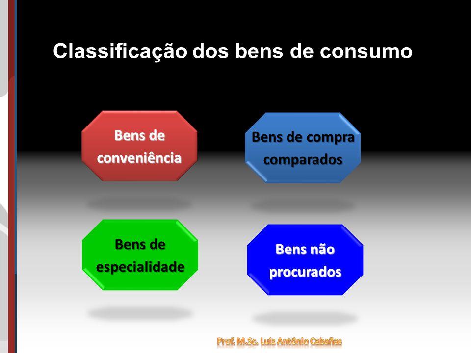 Classificação dos bens de consumo Bens de conveniência Bens não procurados Bens de compra comparados Bens de especialidade