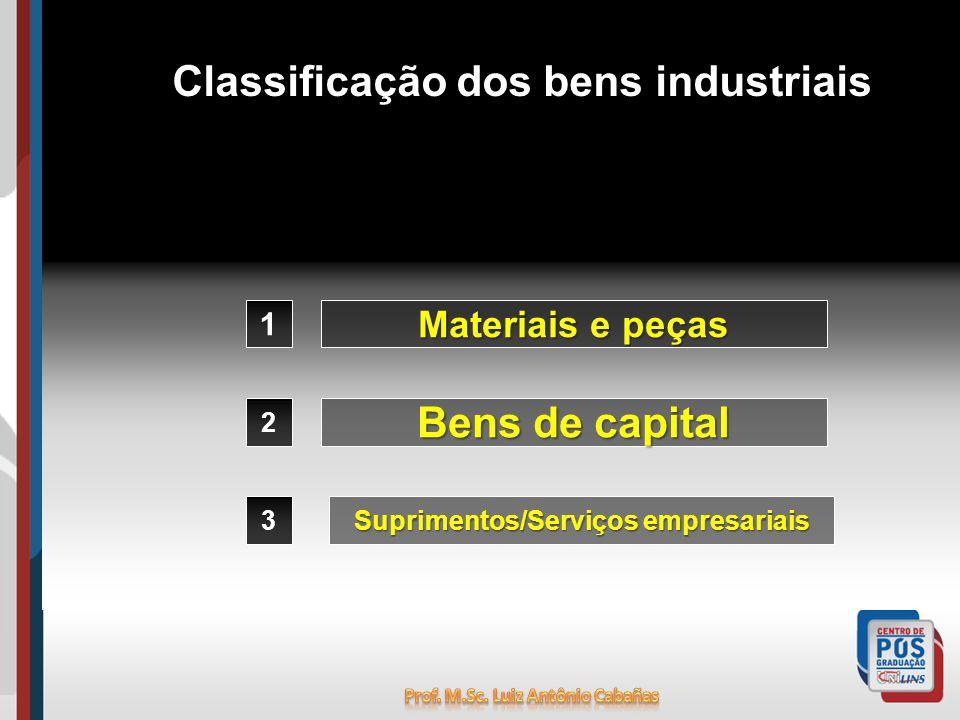 Classificação dos bens industriais 1 2 3 Materiais e peças Bens de capital Suprimentos/Serviços empresariais